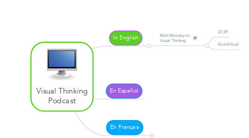 Mind Map: Visual Thinking Podcast