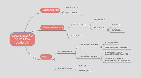 Mind Map: CLASSIFICAÇÃO DA PESSOA JURÍDICA