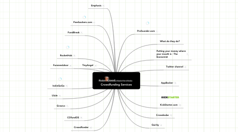 Mind Map: Crowdfunding Services