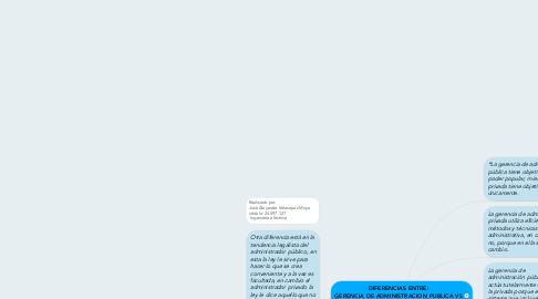 Mind Map: DIFERENCIAS ENTRE: GERENCIA DE ADMINISTRACION PUBLICA VS GERENCIA DE ADMINISTRACION PRIVADA