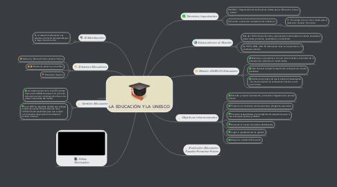 Mind Map: LA EDUCACIÓN Y LA UNESCO