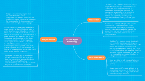 Mind Map: Use of digital technology