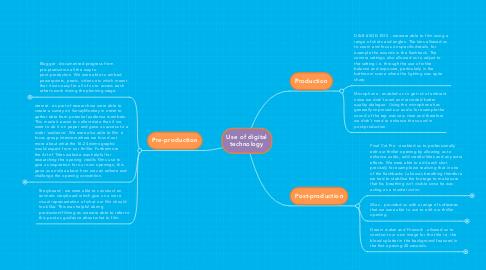 Mind Map: Use of digital technology
