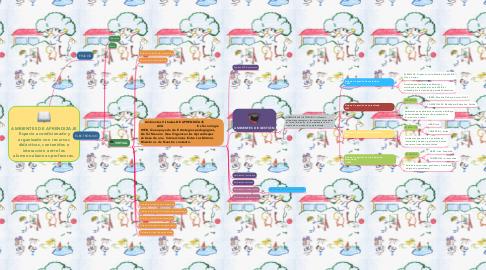 Mind Map: AMBIENTES DE APRENDIZAJE Espacio acondicionado y organizado con recursos didácticos, contenidos e interacción entre los alumnos-alumnos-profesores.