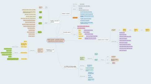 Mind Map: ENFOQUES Y MODELOS DE DISEÑO INSTRUCCIONAL