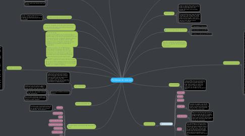 Mind Map: Problemas de arranque