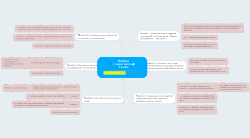 Mind Map: Modelos según Garcia Canclini
