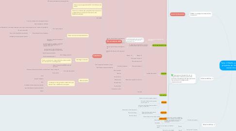 Mind Map: Tema 2 Diseño y gestión de proyectos de innovación  sesión virtual 2