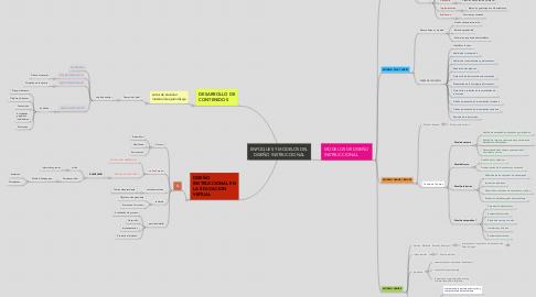 Mind Map: ENFOQUES Y MODELOS DEL DISEÑO INSTRUCCIONAL