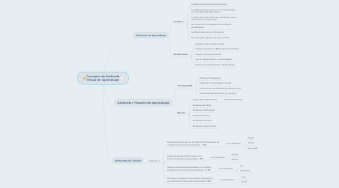 Mind Map: Concepto de Ambiente Virtual de Aprendizaje