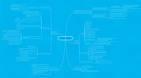 Mind Map: Entrevista Abierta