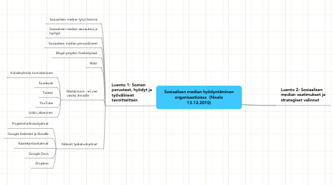 Mind Map: Sosiaalisen median hyödyntäminenorganisaatioissa  (Nivala13.12.2010)