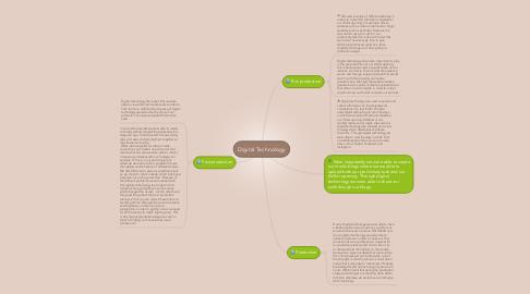 Mind Map: Digital Technology