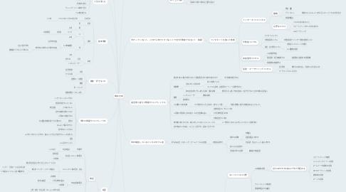 Mind Map: 横井吉成