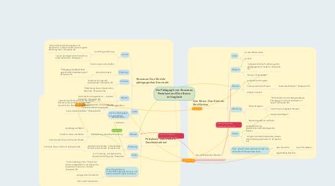 Mind Map: Die Pädagogik von Rousseau, Pestalozzi und Don Bosco  im Vergleich