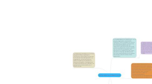 Mind Map: INTELIGENCIA ESTRATEGICA