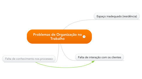 Mind Map: Problemas de Organização no Trabalho