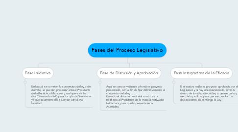 Mind Map: Fases del Proceso Legislativo