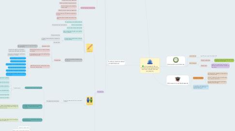 Mind Map: LOS CAMBIOS EN LA TECNOLOGIA EDUCACTIVA NUEVAS COMPETENCIAS DOCENTES