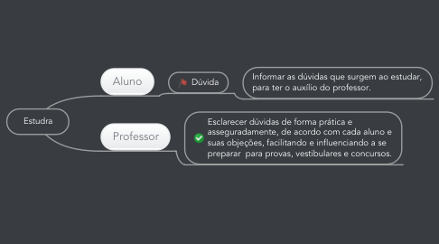 Mind Map: Estudra