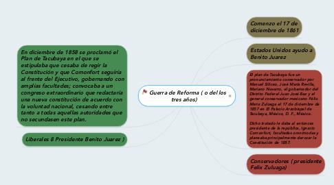 Mind Map: Guerra de Reforma ( o del los tres años)