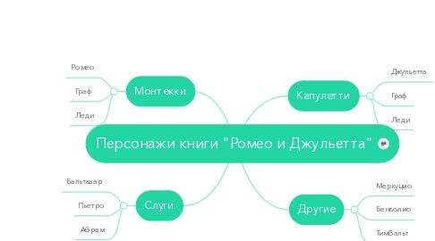 "Mind Map: Персонажи книги ""Ромео и Джульетта"""