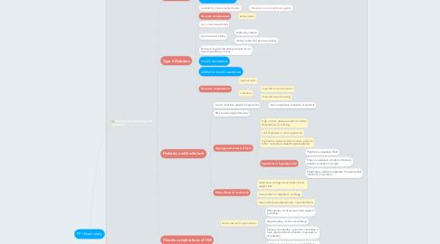 Mind Map: PP1 Exam study