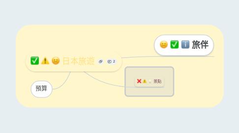 Mind Map: 日本旅遊