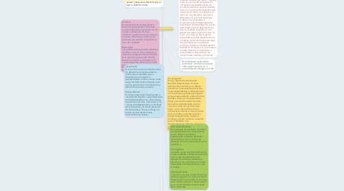Mind Map: 100 años de soledad