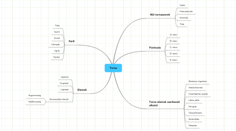 Mind Map: Torna