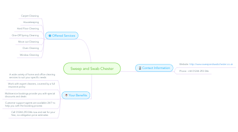 Mind Map: Sweep and Swab Chester