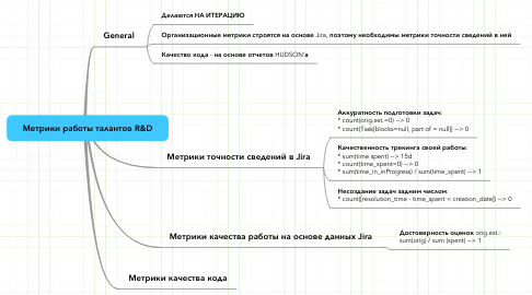 Mind Map: Метрики работы талантов R&D