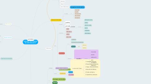Mind Map: ANÁLISIS DE SISTEMAS DE INFORMACION