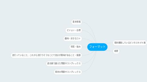 Mind Map: フォーマット