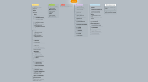 Mind Map: Skyscanner