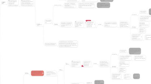 Mind Map: Возврат ТС