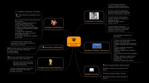 Mind Map: Modelos de Estilos de Aprendizajes