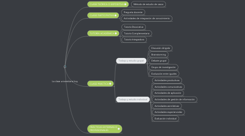 Mind Map: La clase universitaria hoy