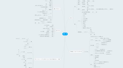 Mind Map: 服部 潤