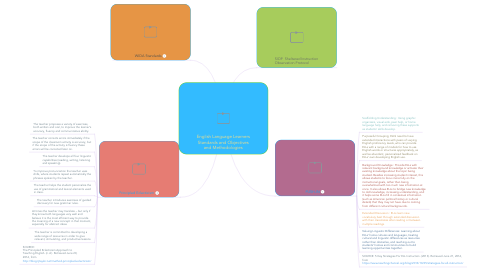 Mind Map: English Language Learners Standards and Objectives and Methodologies