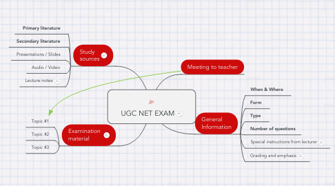 Mind Map: UGC NET EXAM