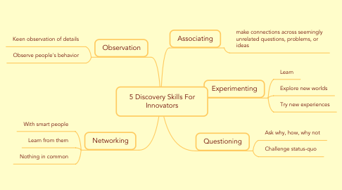 Mind Map: 5 Discovery Skills For Innovators