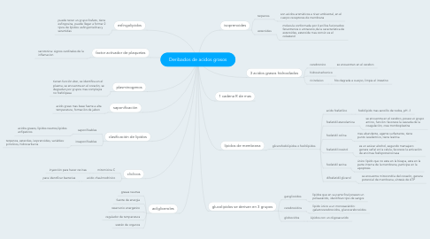 Mind Map: Deribados de acidos grasos
