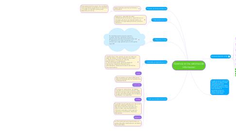 Mind Map: Gerencia en los sistemas de informacion