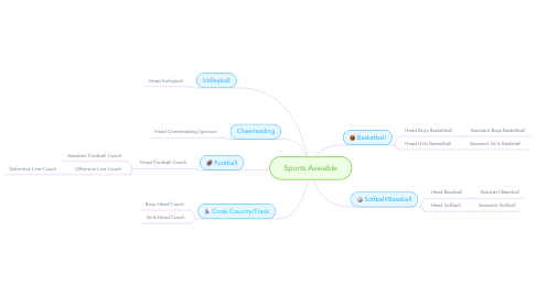 Mind Map: Sports Avaiable