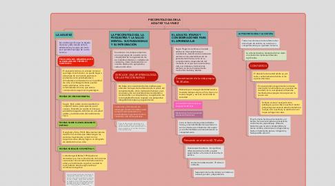 Mind Map: PSICOPATOLOGIA DE LA ADULTEZ Y LA VEJEZ