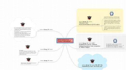 "Mind Map: DNSA Problem Tree:   ""Crucial + Subordinate"""