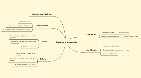 Mind Map: Etapas de la Reingenieria