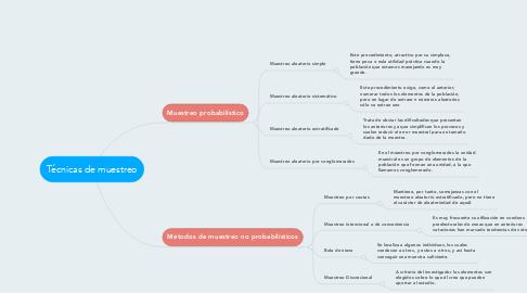 Mind Map: Técnicas de muestreo