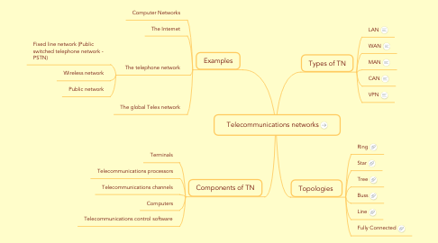 Mind Map: Telecommunications networks